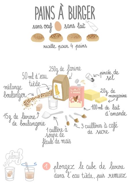 anna-lubinski-illustration-recette-burger-1