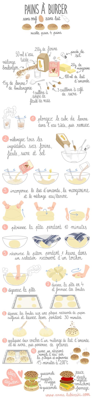 anna lubinski illustration recette buns pains à burger sans oeuf sans lait
